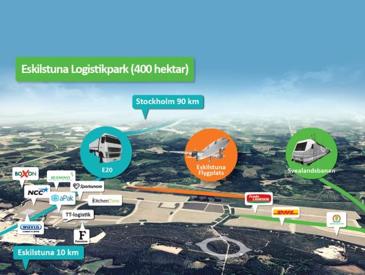 Logistikparken
